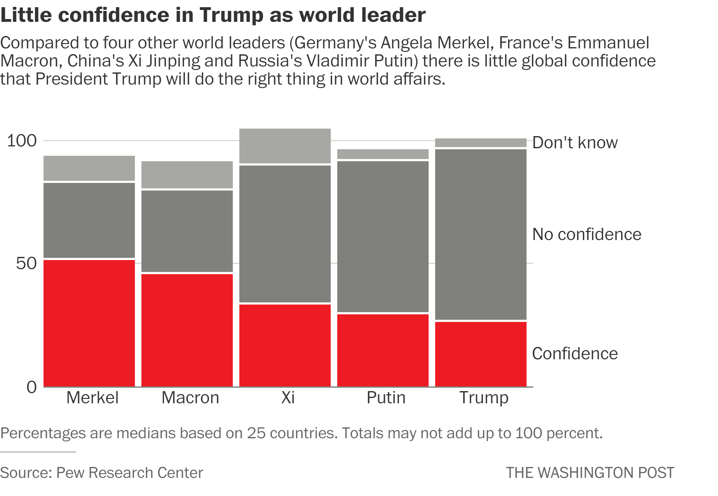 The rating of trust of world leaders